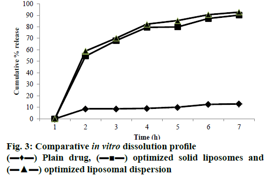 IJPS-dissolution-profile
