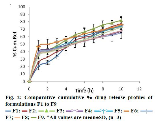 IJPS-drug-release-profiles