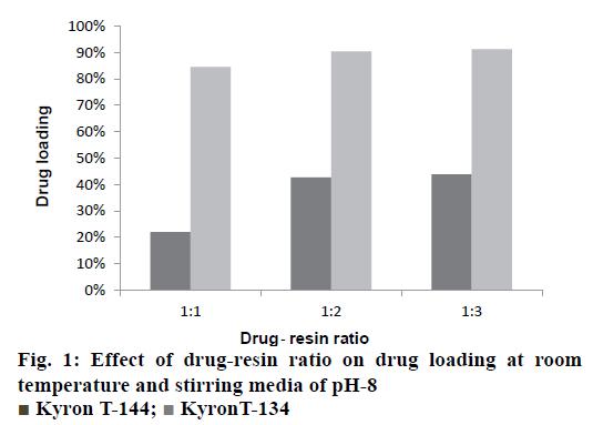 IJPS-drug-resin-ratio