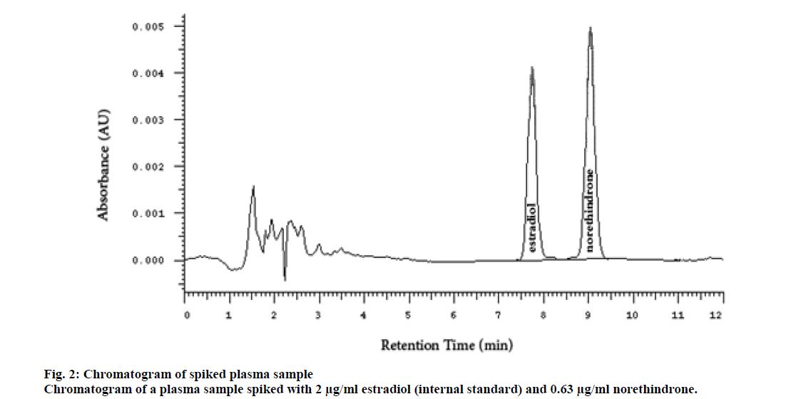 IJPS-estradiol