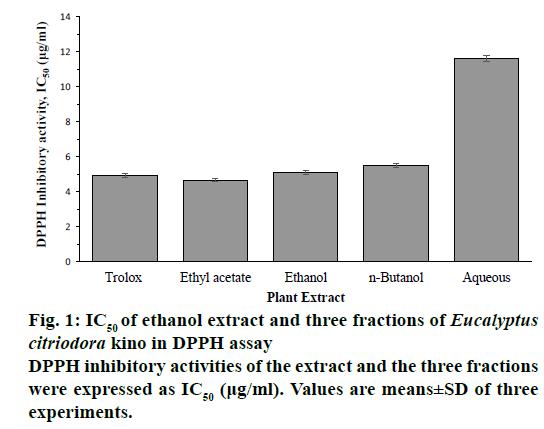 IJPS-ethanol-extract