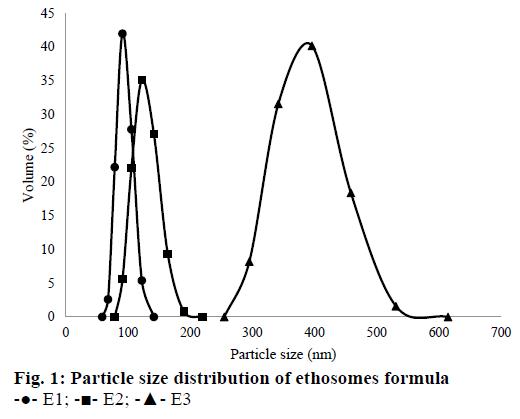 IJPS-ethosomes-formula