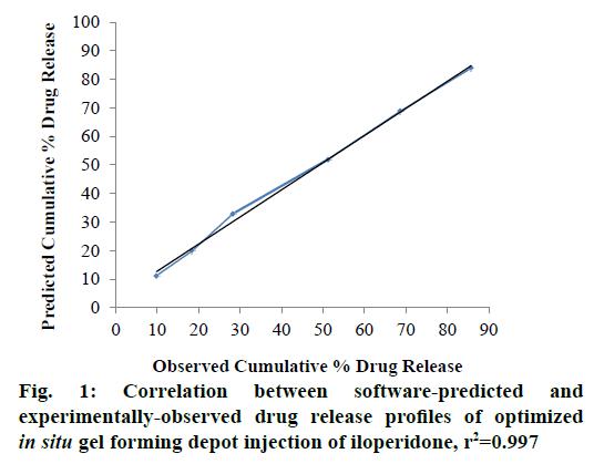 IJPS-experimentally-observed