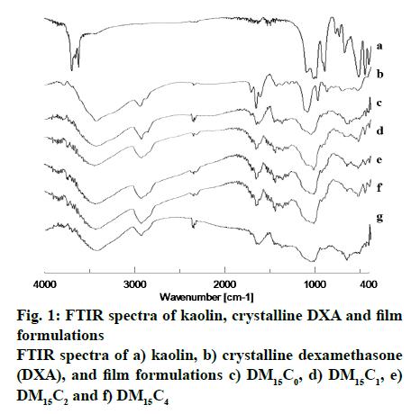 IJPS-film-formulations