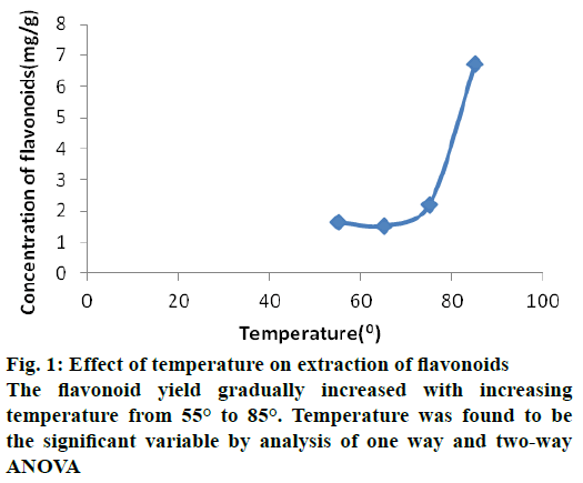 IJPS-flavonoid-yield