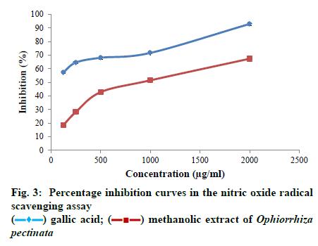 IJPS-gallic-acid