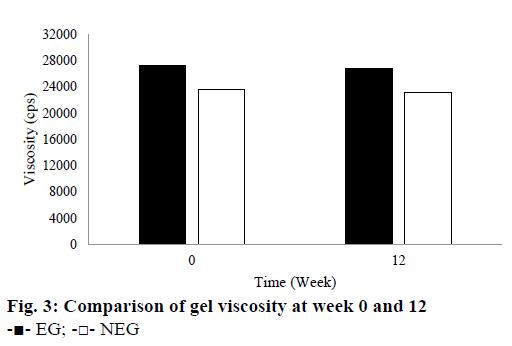 IJPS-gel-viscosity