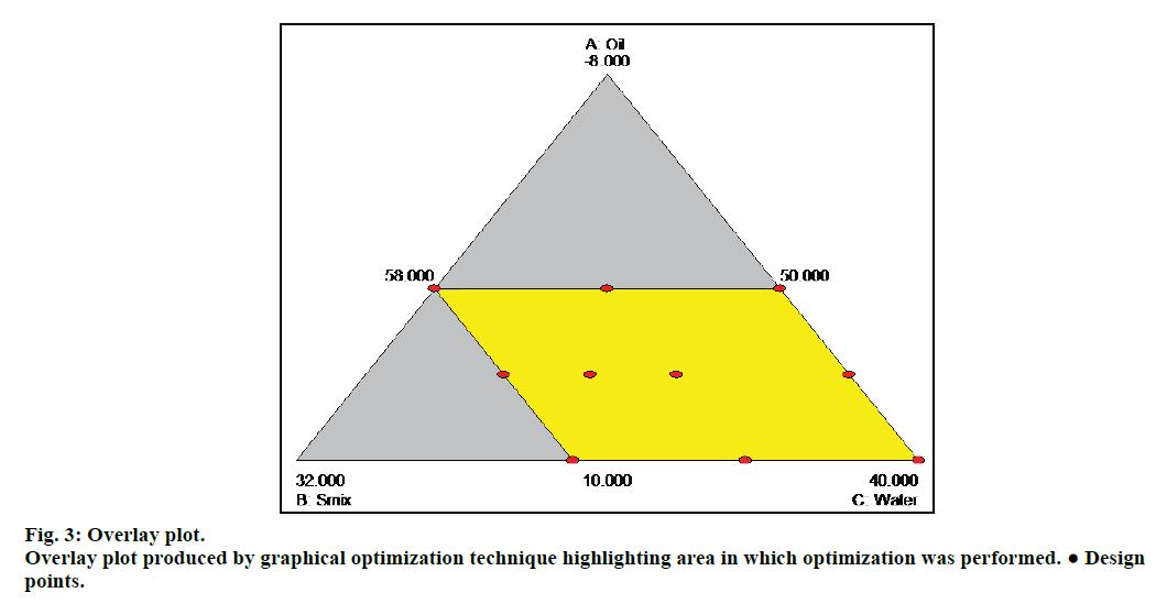 IJPS-graphical-optimization