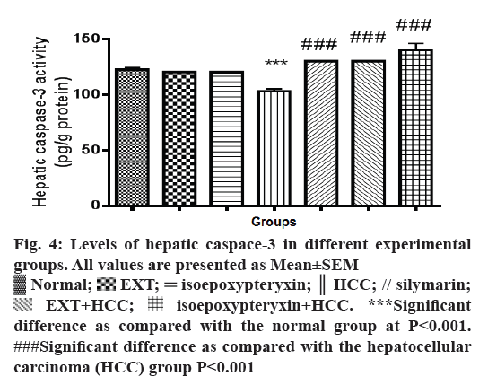 IJPS-hepatic-caspace