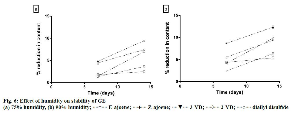 IJPS-humidity-stability