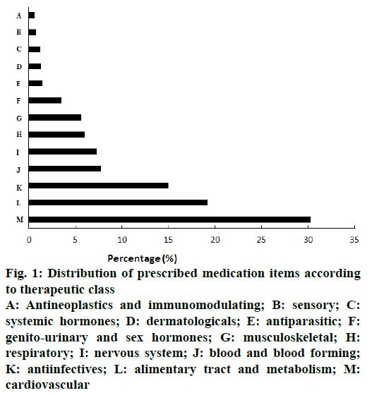 IJPS-immunomodulating
