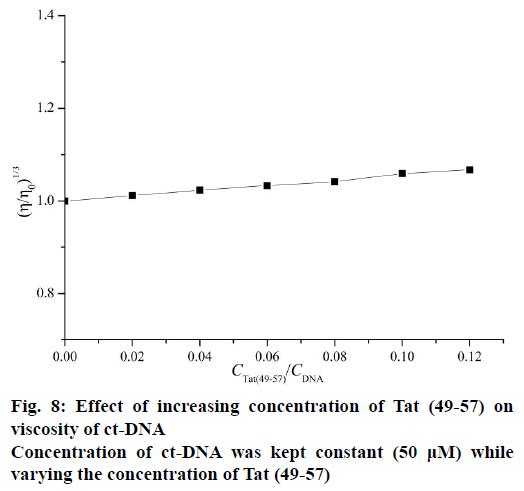 IJPS-increasing-concentration