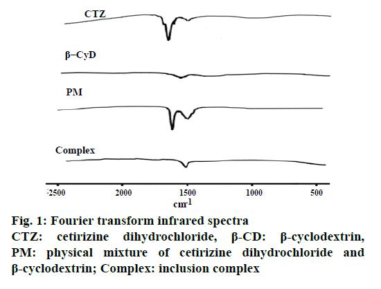 IJPS-infrared-spectra