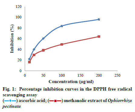 IJPS-inhibition-curves