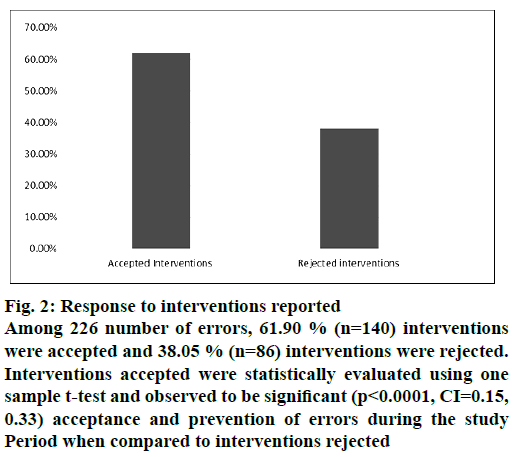 IJPS-interventions-reported