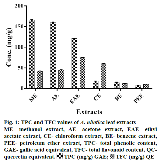IJPS-leaf-extracts