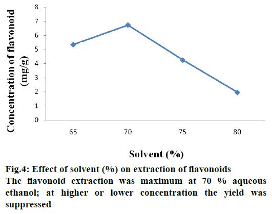 IJPS-lower-concentration