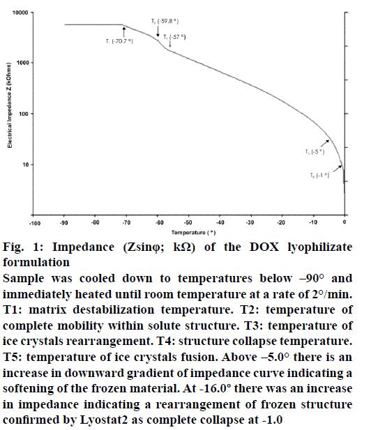 IJPS-lyophilizate-formulation