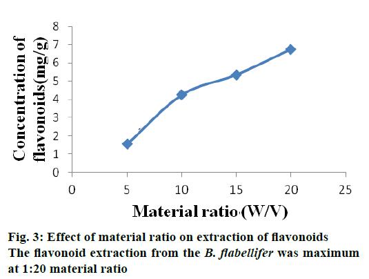 IJPS-material-ratio