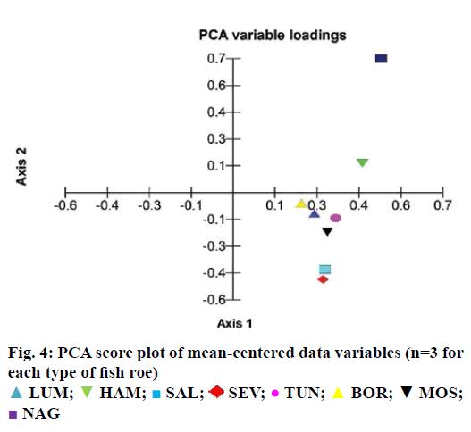 IJPS-mean-centered-data