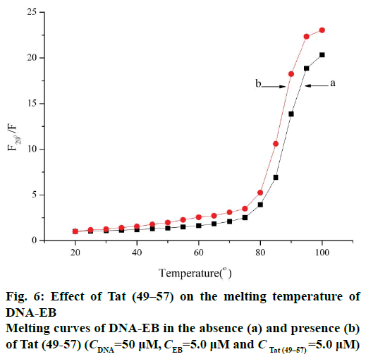IJPS-melting-temperature