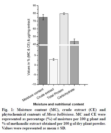 IJPS-methanolic
