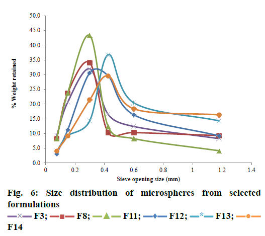 IJPS-microspheres-formulations