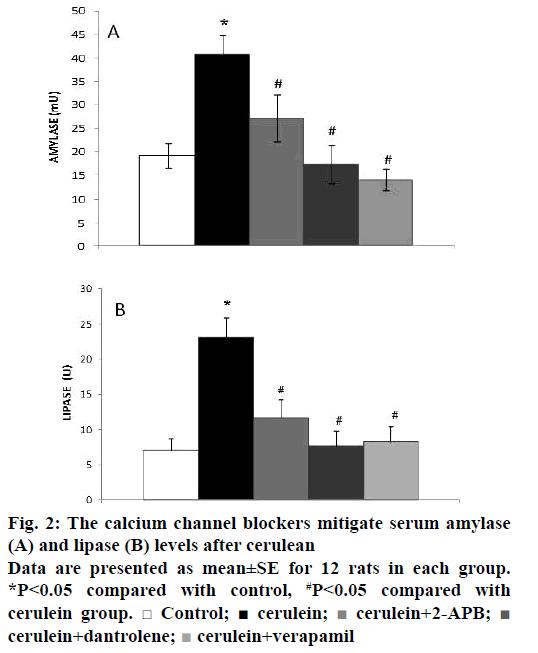 IJPS-mitigate-serum-amylase