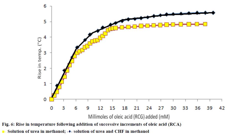 IJPS-oleic-acid