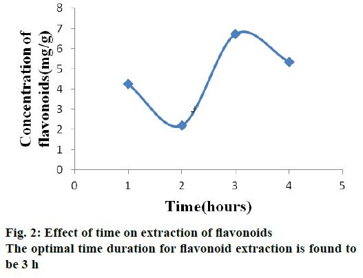 IJPS-optimal-time