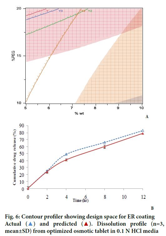 IJPS-optimized-osmotic