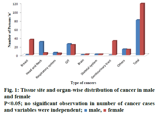 IJPS-organ-wise-distribution