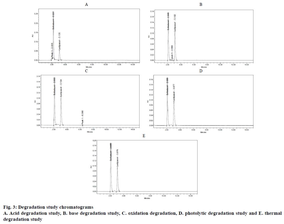 IJPS-oxidation-degradation