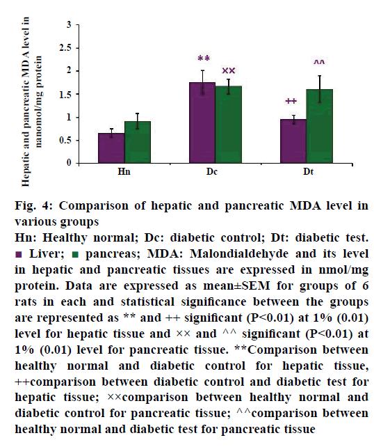 IJPS-pancreatic-MDA-level