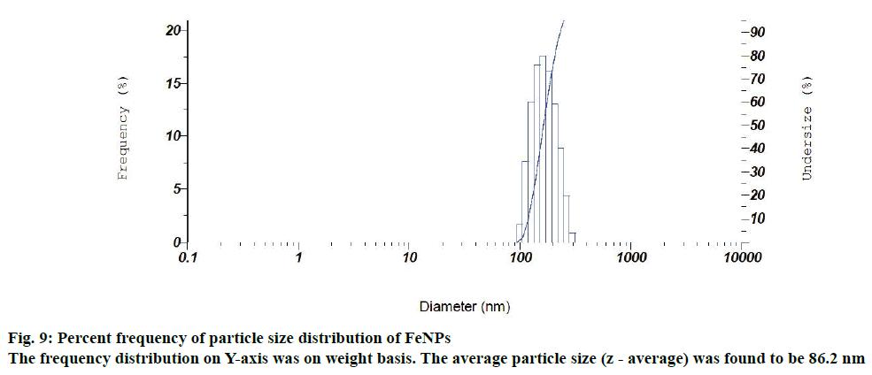 IJPS-particle-size-distribution