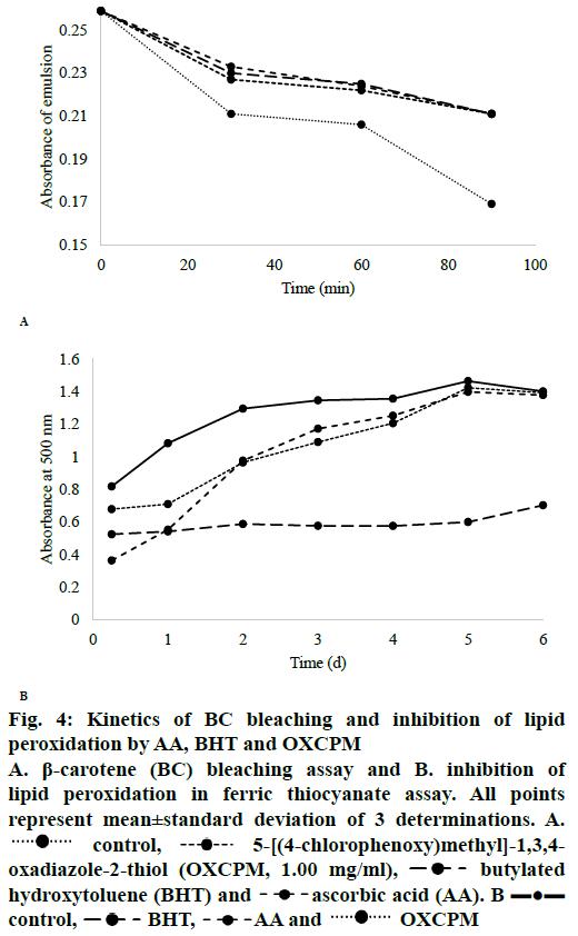 IJPS-peroxidation