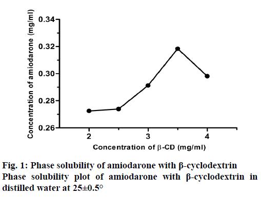 IJPS-phase-solubility