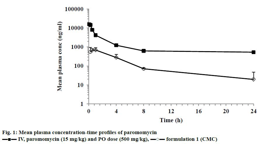 IJPS-plasma-concentration-time