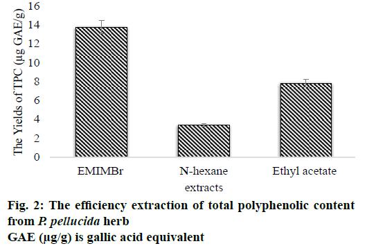IJPS-polyphenolic