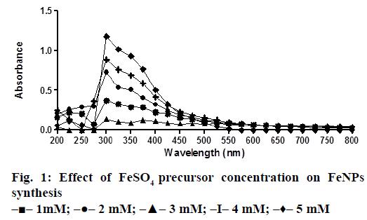 IJPS-precursor-concentration