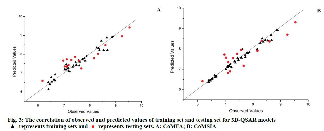 IJPS-predicted-values