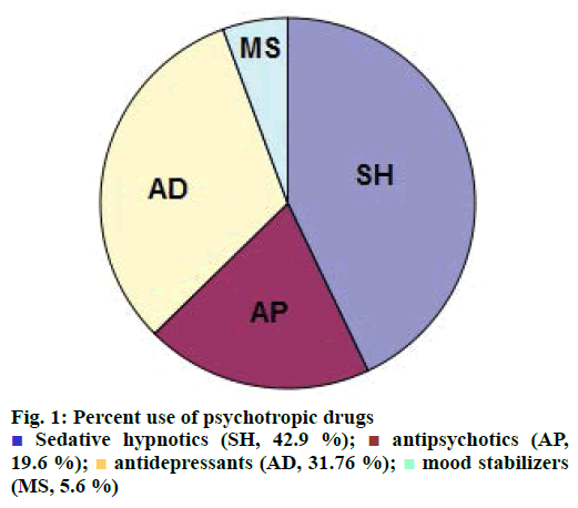 IJPS-psychotropic-drugs