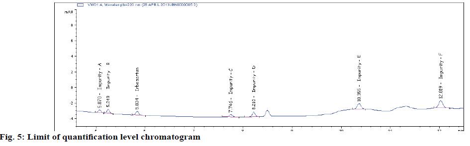 IJPS-quantification-level