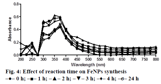 IJPS-reaction-time