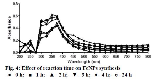 IJPS-reaction-time