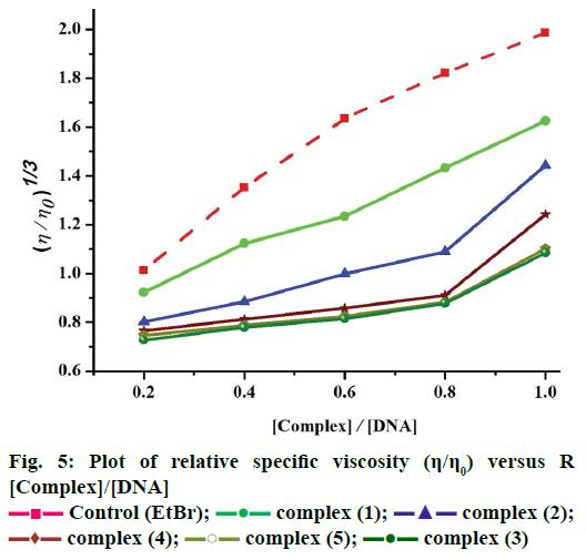 IJPS-relative-specific-viscosity