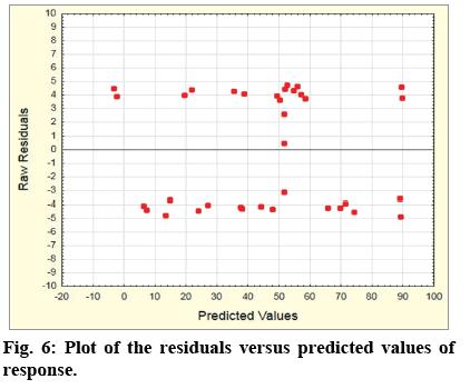 IJPS-residuals-versus-predicted-values