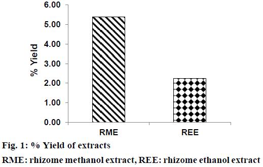 IJPS-rhizome-methanol