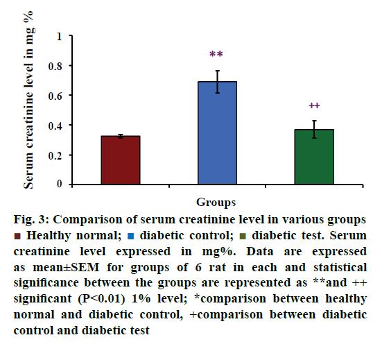 IJPS-serum-creatinine-level
