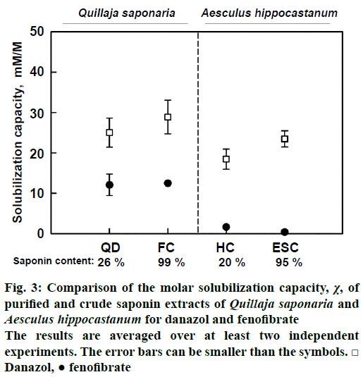 IJPS-solubilization-capacity